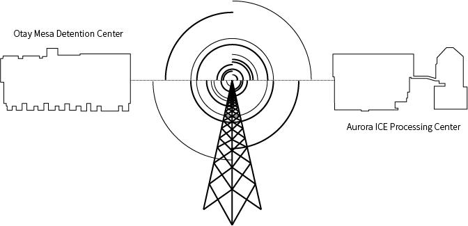 Migrant Detention Radio on Wave Farm WGXC 90.7 FM